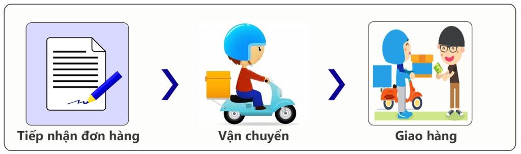 van-chuyen-giao-nhan-dailysonchinhhang